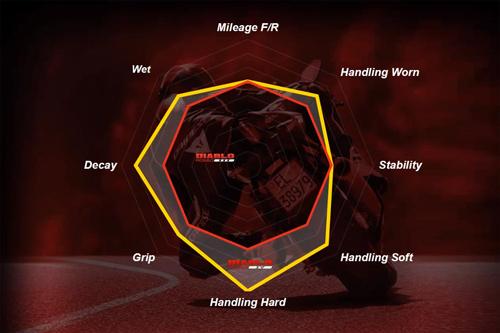 Pirelli-Diablo-Rosso-IV-spider-chart